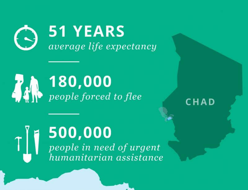 Chad Map with Statistics: 500,000 in need of urgent humanitarian assistance