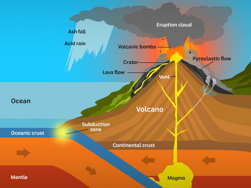 Diagram showing crust movement, magma flow, and eruption