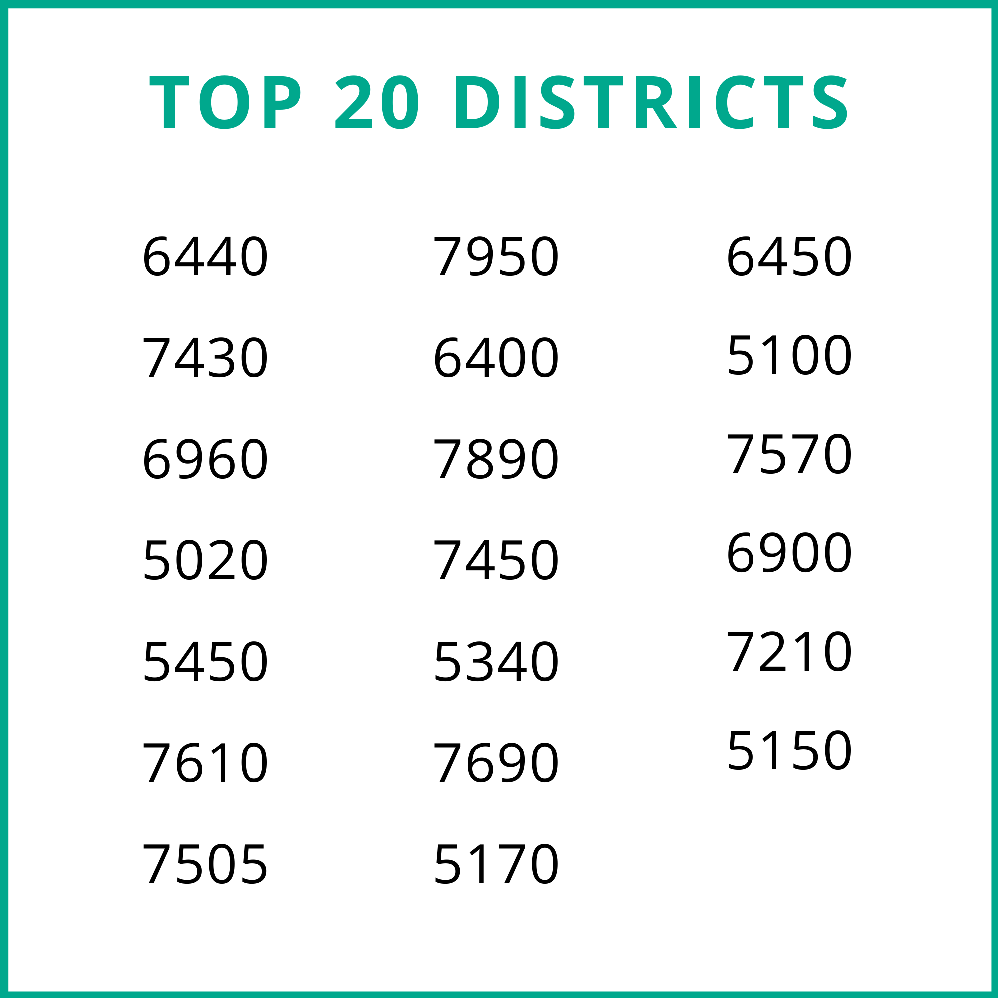 Top 20 Districts: 6440, 7430, 6920, 5020, 5450, 7610, 7505, 7950, 6400, 7890, 7450, 5340, 7690, 5170, 6450, 5100, 7570, 6900, 7210, 5150