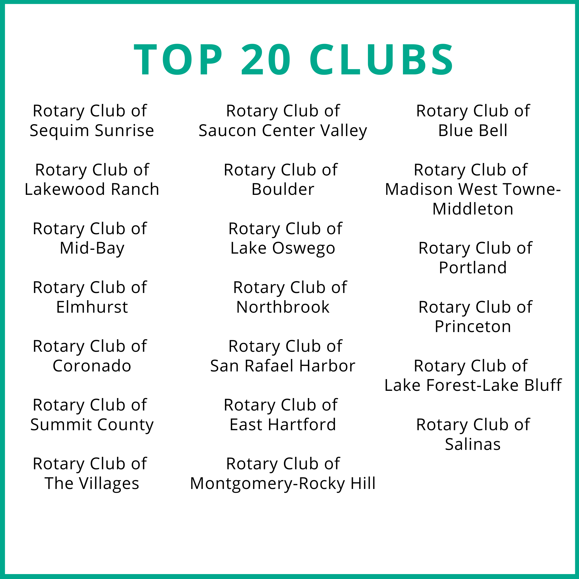 Top 20 Clubs: Sequim Sunrise, Lakewood Ranch, Mid-Bay, Elmhurst, Coronado, Summit County, The Villages, Saucon Center Valley, Boulder, Lake Oswego, Northbrook, San Rafael Harbor, East Hartford, Montgomery-Rocky Hill, Blue Bell, Madison West Towne-Middleton, Portland, Princeton, Lake Forest-Lake Bluff, and Salinas